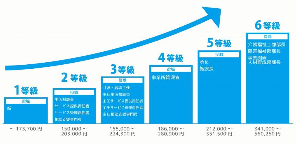 給料グラフ